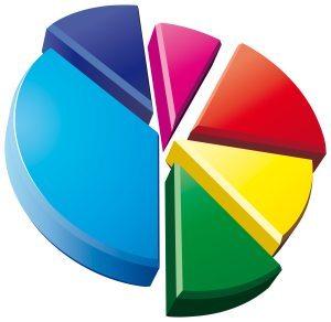 SEO Ranking Factors Pie Chart