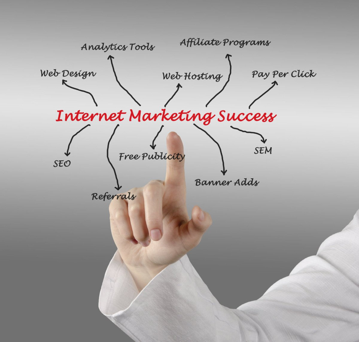 Internet Marketing Talk: SEO-Adwords-Local