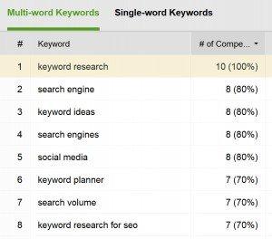 Keyword Content Deconstruction