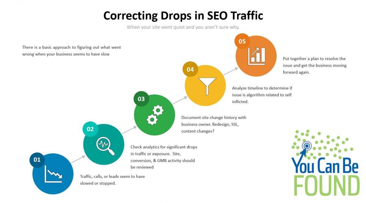 Correcting SEO Traffic Drops
