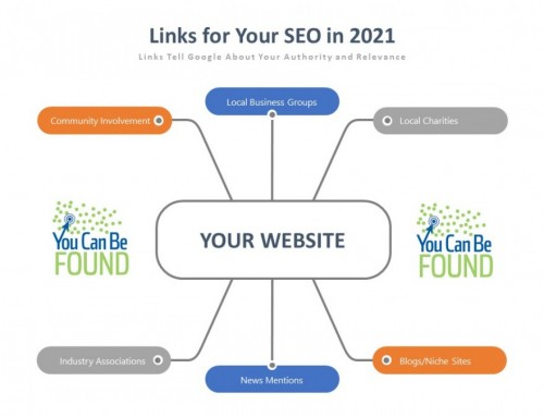 Small Business & Local SEO: Link Building 2021