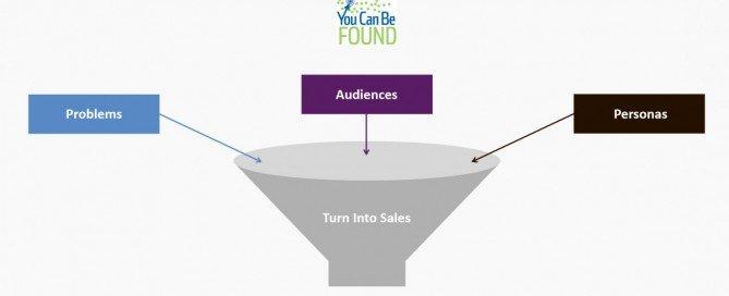 Sales Funnel SEO Content