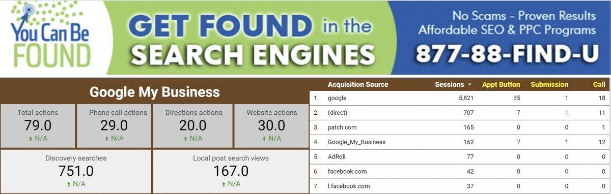 Digital Marketing Metrics Dashboard