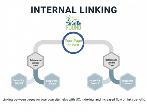 Internal Linking Important for Small Business SEO Puzzle