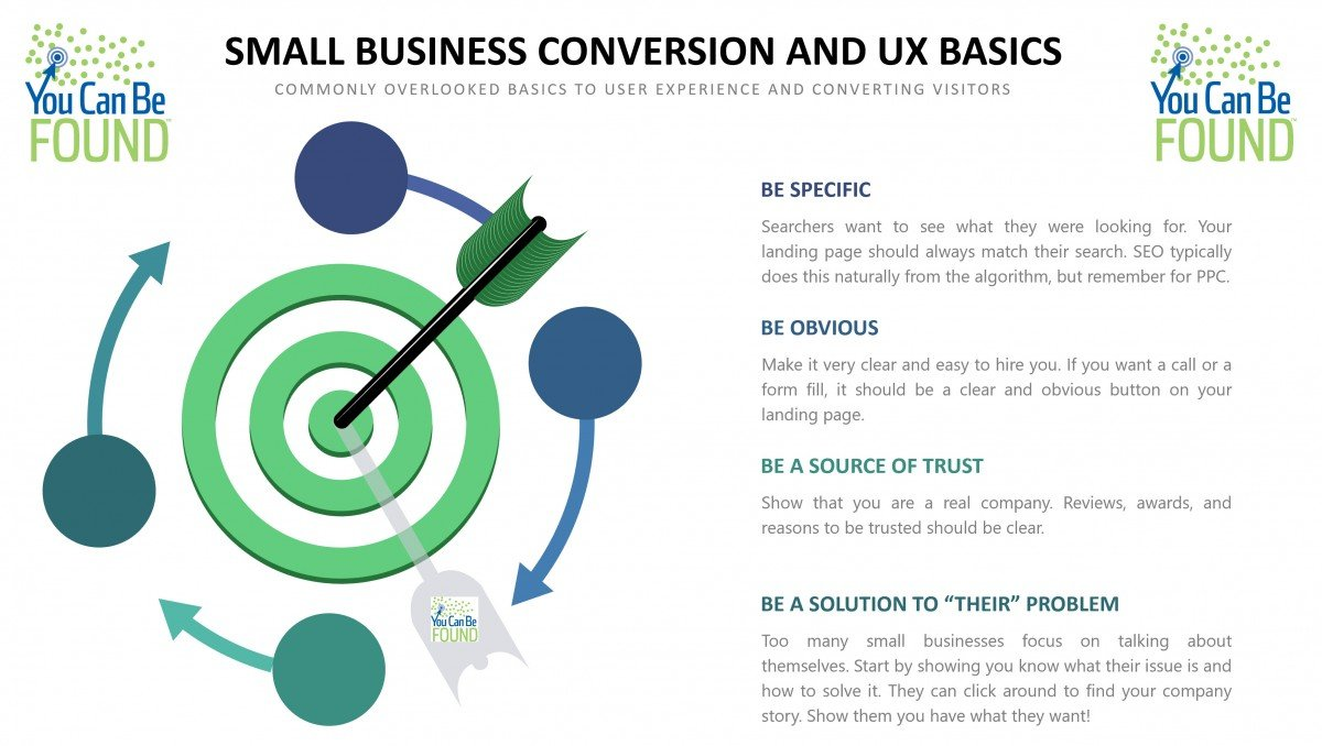 Small Biz UX Conversion Basics