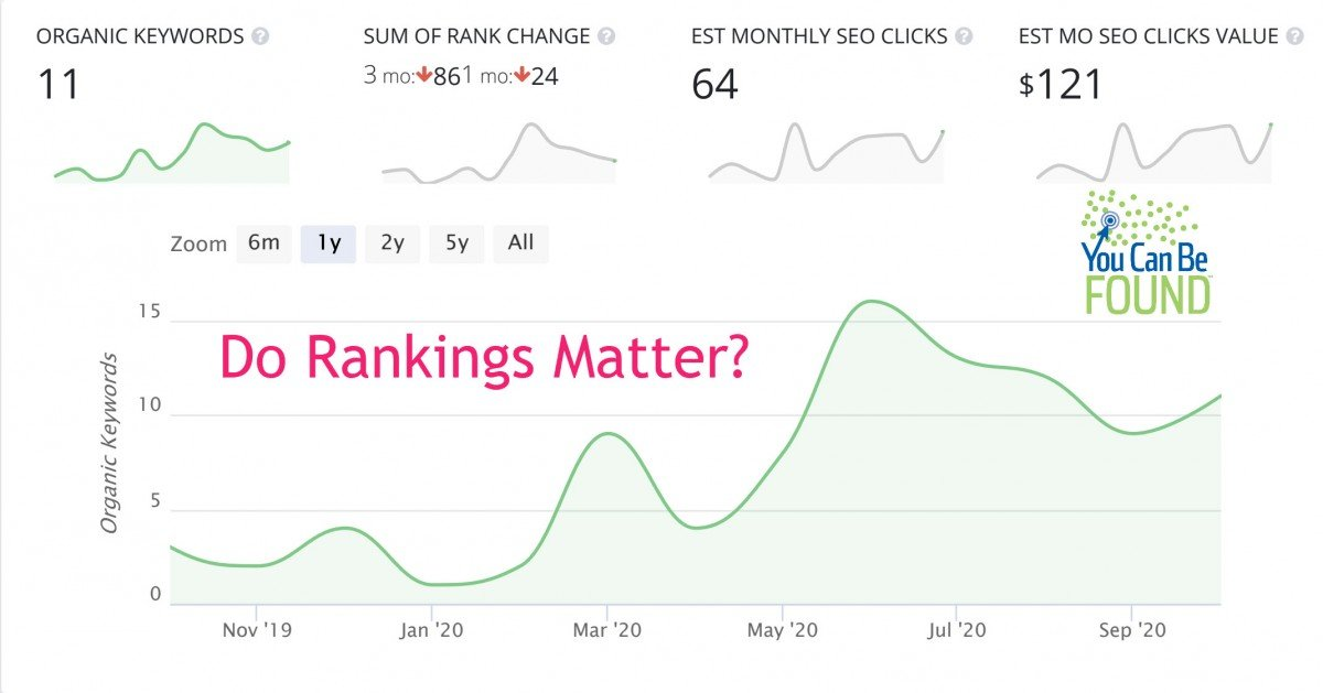 Do Rankings Matter in SEO