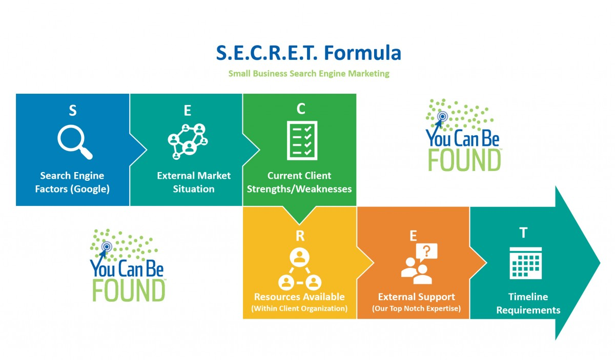 SECRET Formula for Small Business SEO