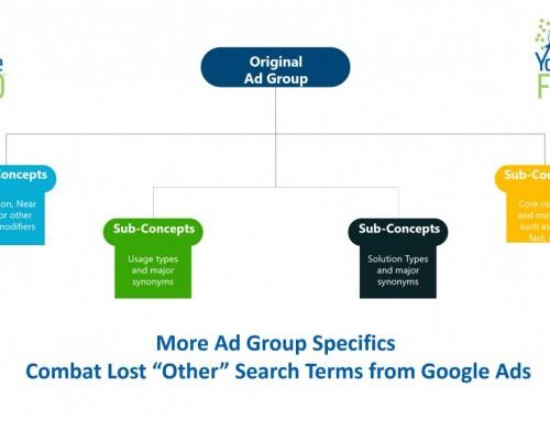 Specific Ad Groups Combat Lost Search Queries in Google Ads