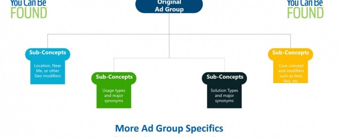 Ad Group Specifics in Google Ads