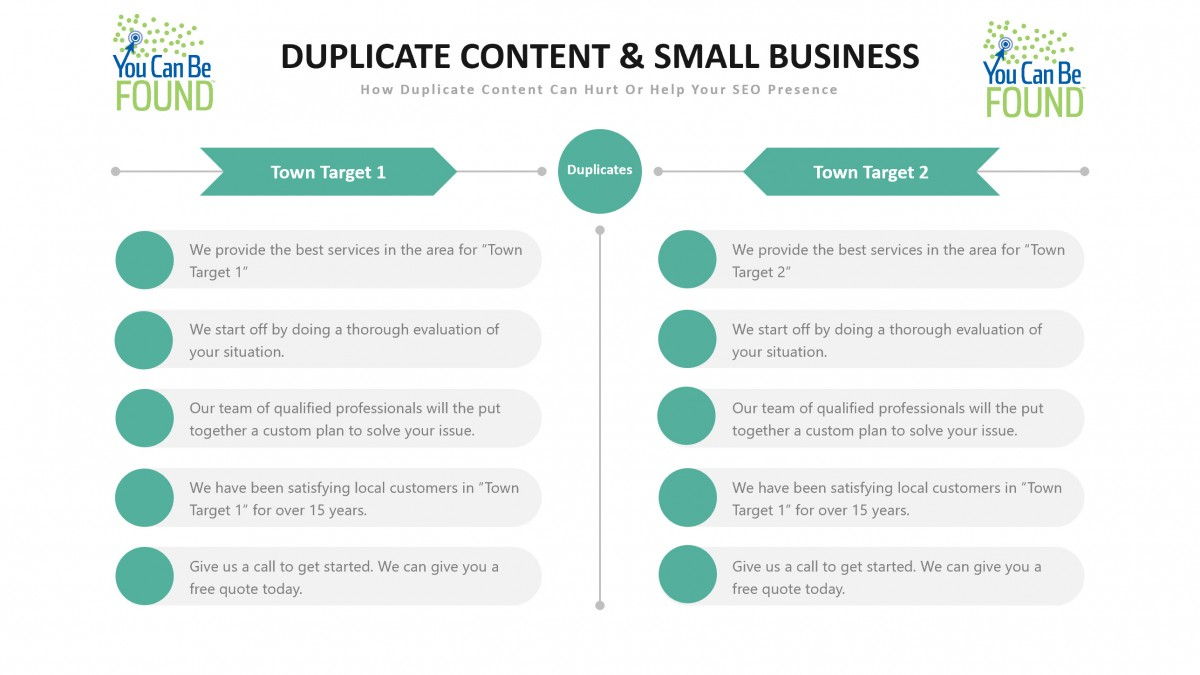 Duplicate Content Small Business