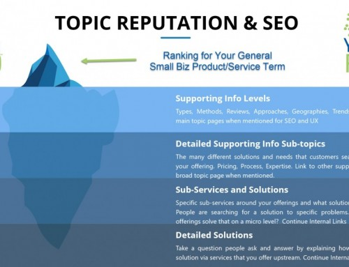Small Business Topic Reputation for SEO