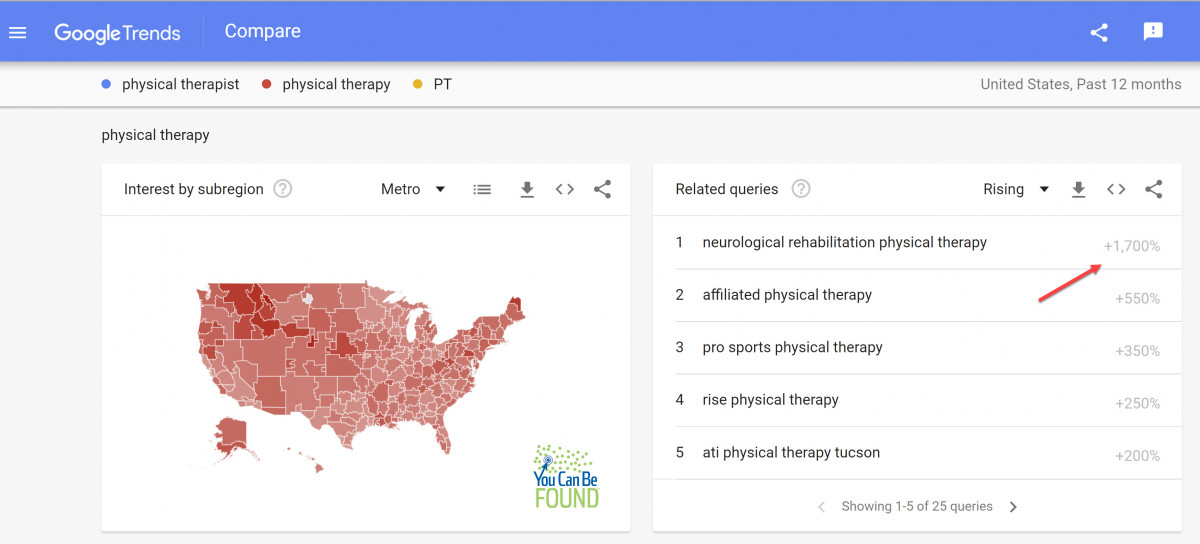 Physical Therapist Trends Keywords