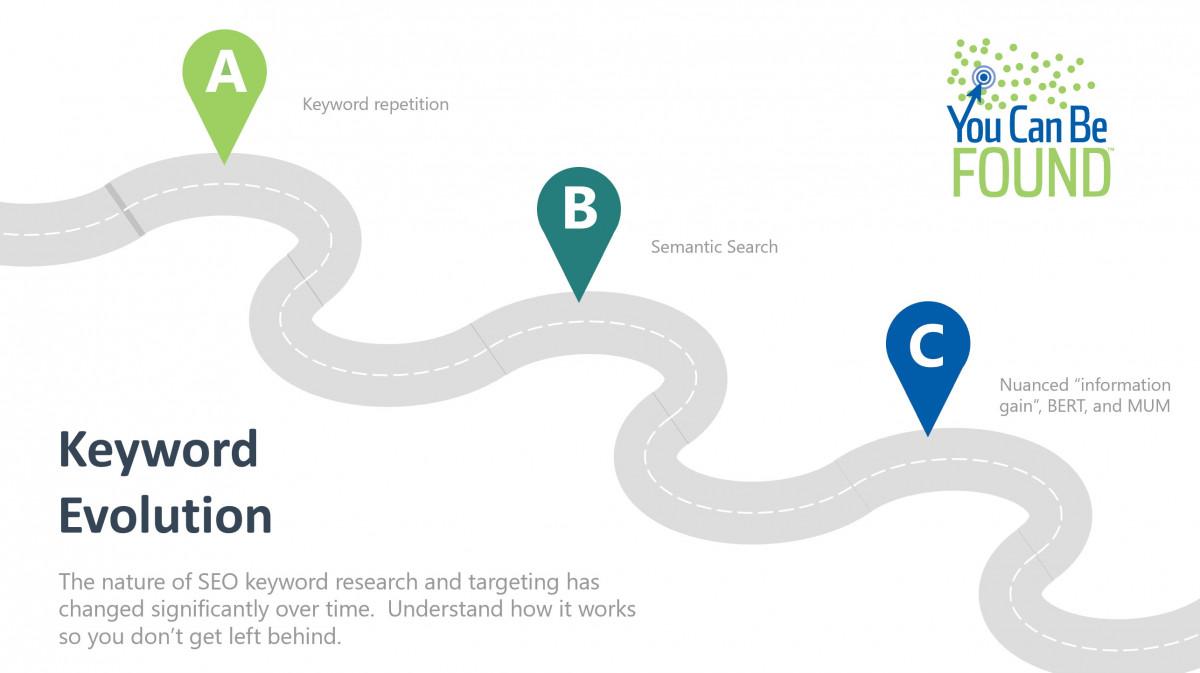 Keyword Evolution for SEO
